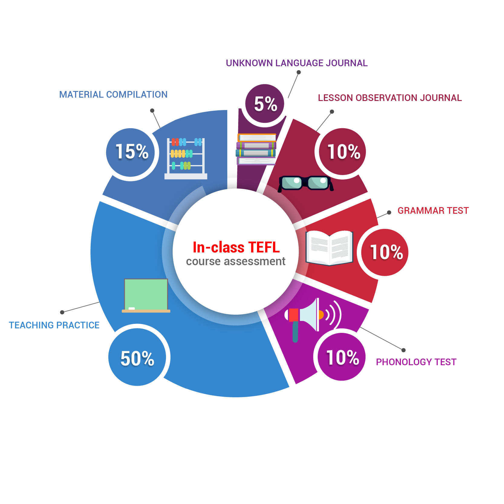 TEFL program at ITTT pie chart